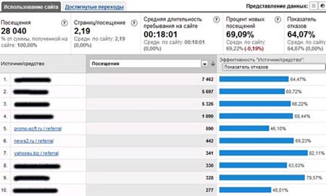 Анализ сайтов в Google Analytics