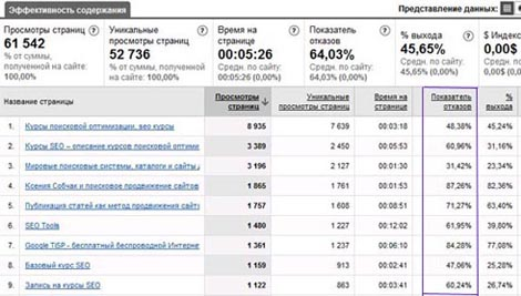 Анализ страниц сайта в Google Analytics